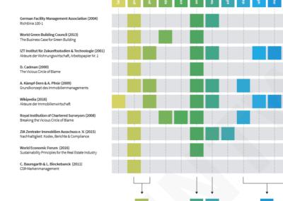 Literaturübersicht Ausschnitt Grafik Stakeholder der Immobilien- und Stadtentwicklung